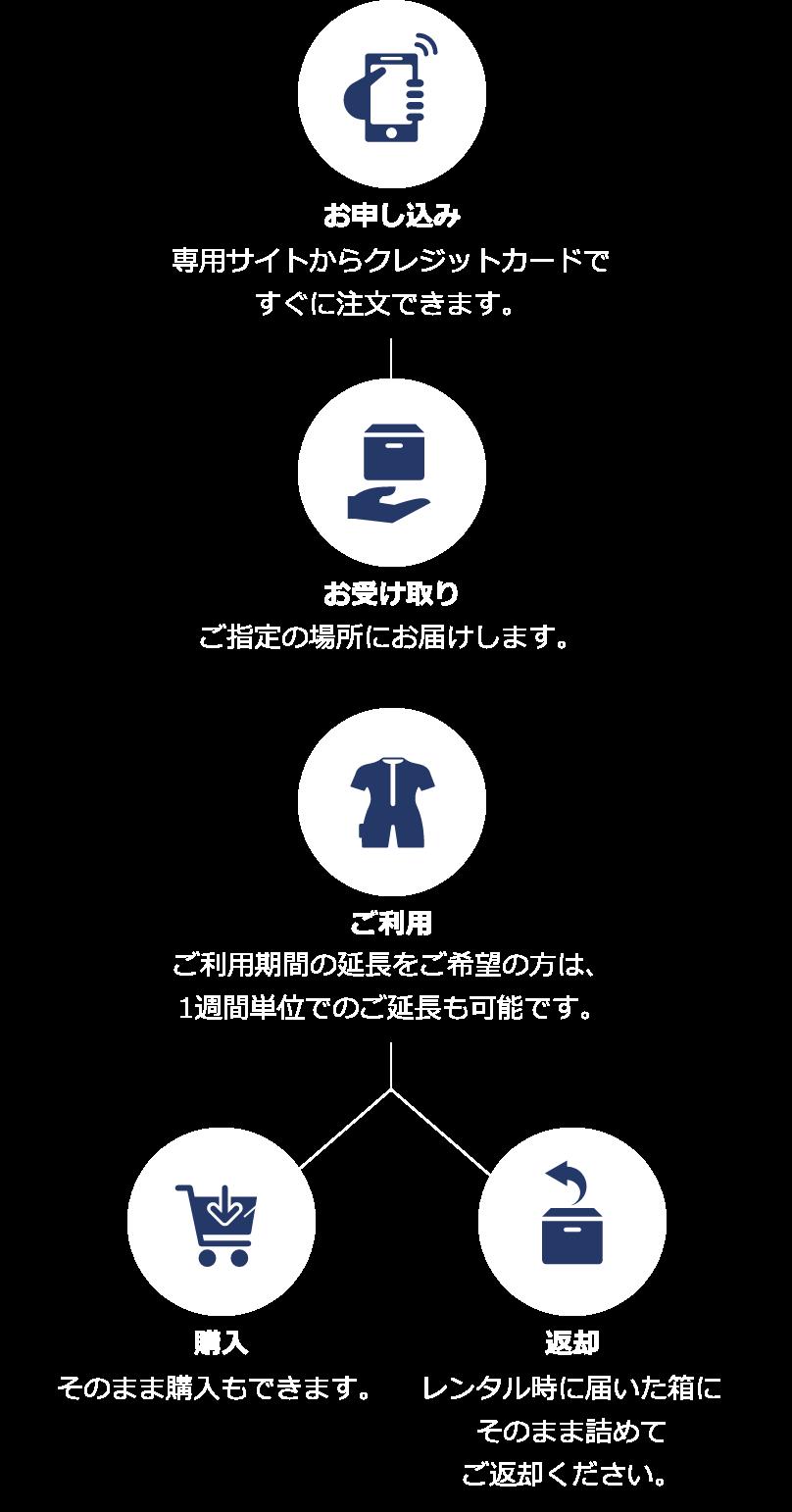レンタルの流れイメージ